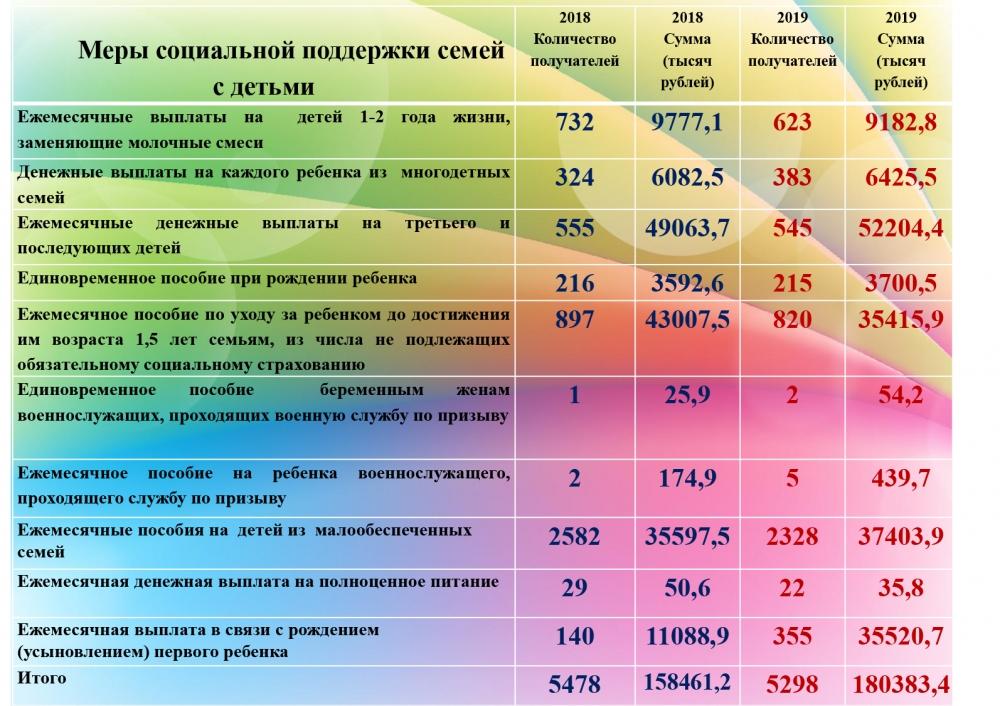 УСЗН отчет  за 2019 год