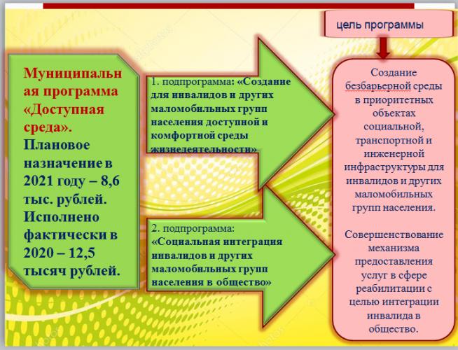 Муниципальная программа «Доступная среда»: