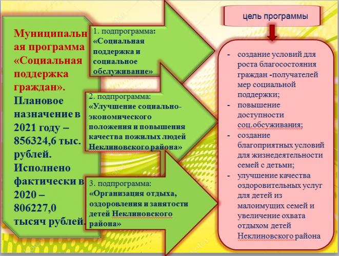 Муниципальная программа «Социальная поддержка населения»