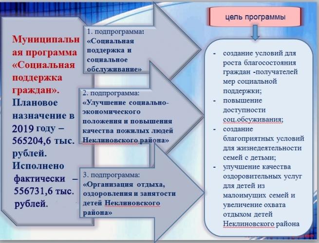 socpodderzhka-naseleniya-usznnekl-2020-utochnit